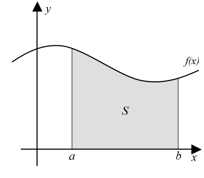 684px-Integral_as_region_under_curve